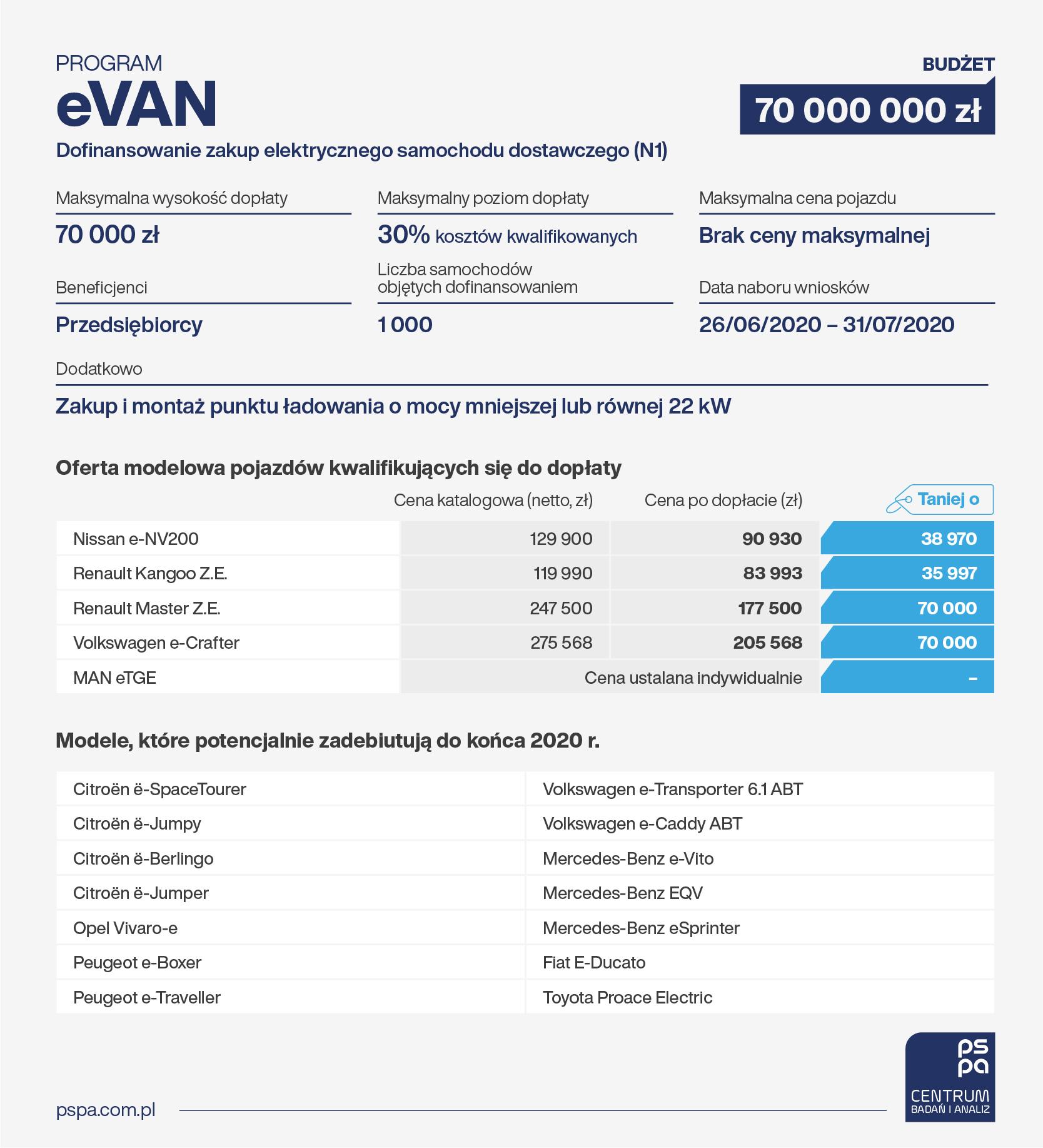 eVan - infografika